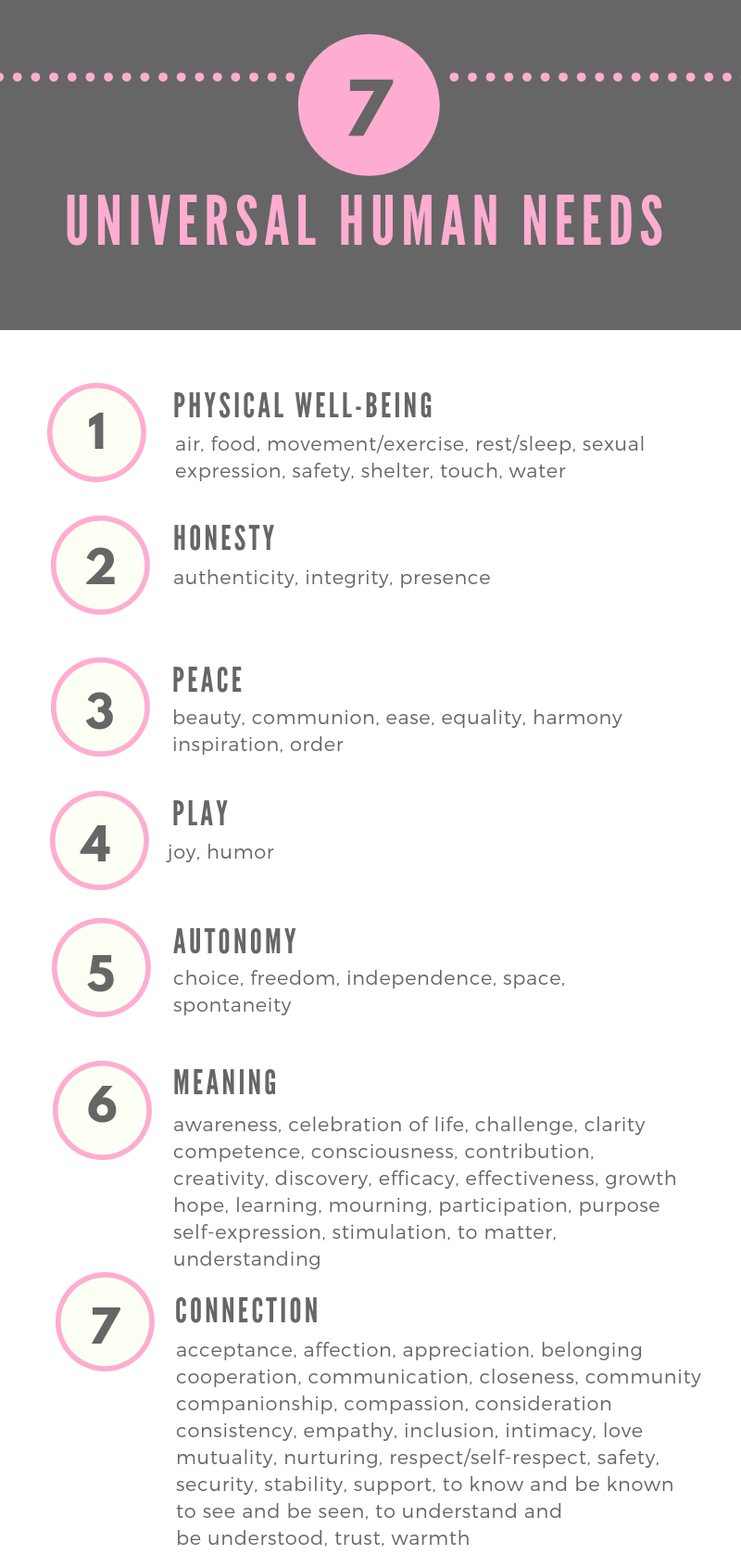 The list of 7 universal human needs - this is what we all need. Nothing but it.